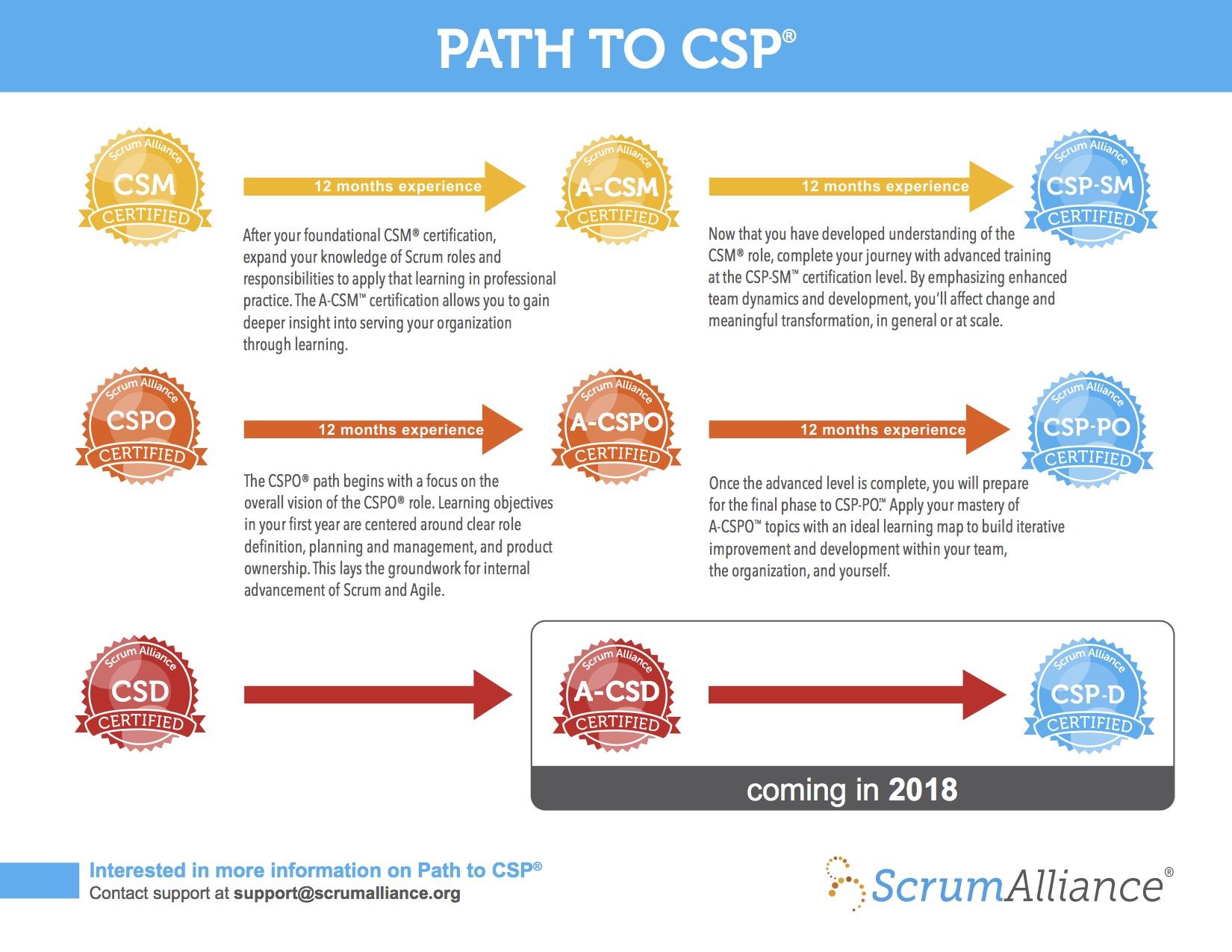 PathToCSP- Lean Agile Training